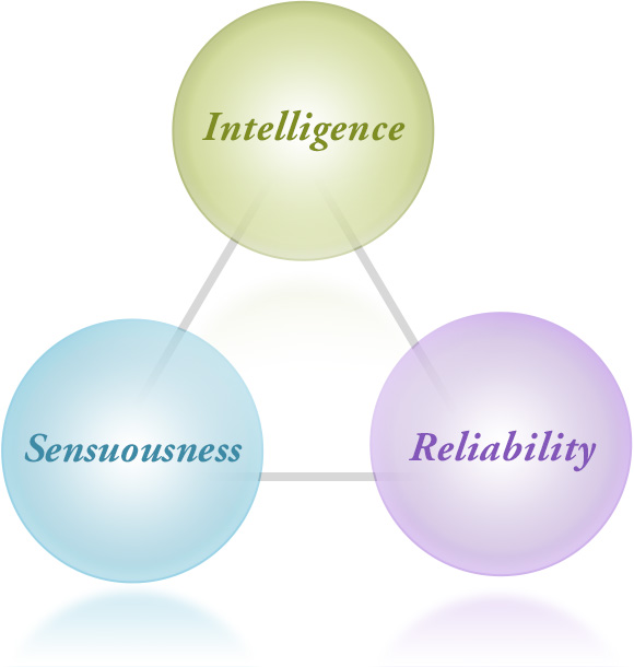 Intelligence,Sensuousness,Reliability